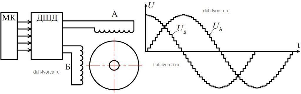 Рисунок, поясняющий принцип управления шаговым двигателем в микрошаговом режиме
