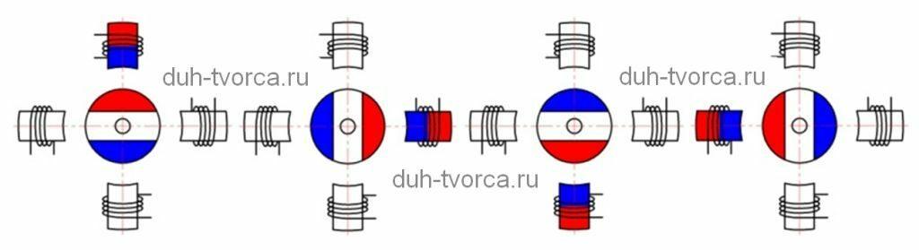 Принцип волнового управления шаговым двигателем