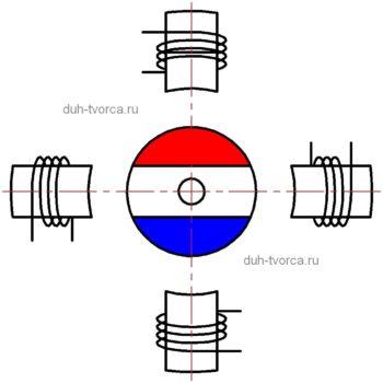 Схема устройства простейшего шагового двигателя