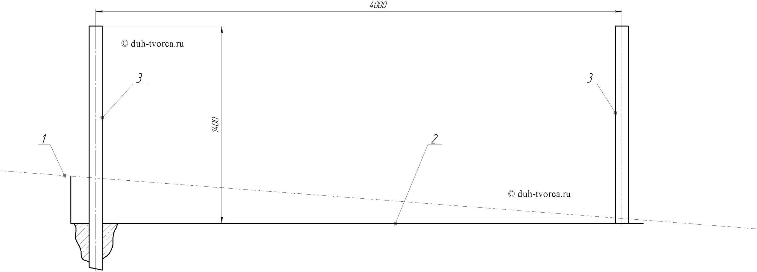 1 - уклон прилегающей дороги, 2 - выровненный участок внутри огорода, 3 - выставленный по уровню и укрепленный бетоном опорный столб